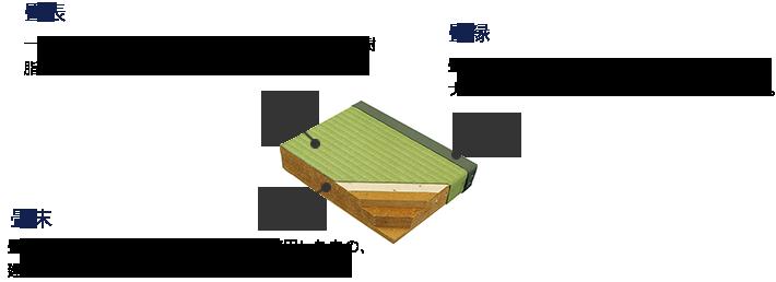 畳の構造の説明